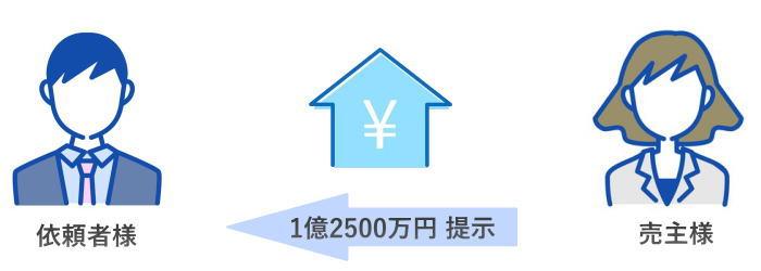 不動産価格交渉事例