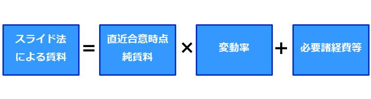 スライド法
