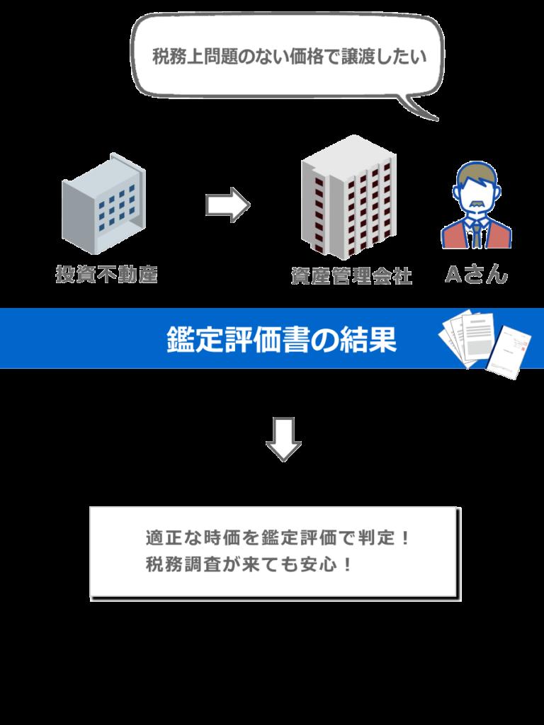 資産管理会社図