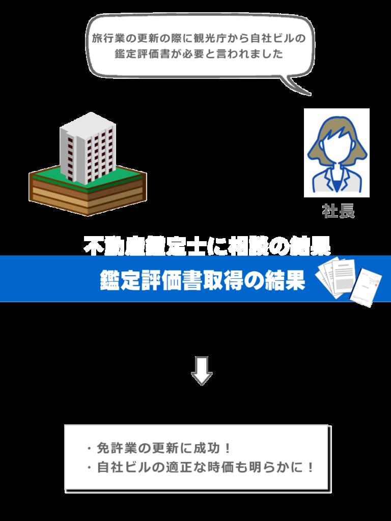 資産評価図